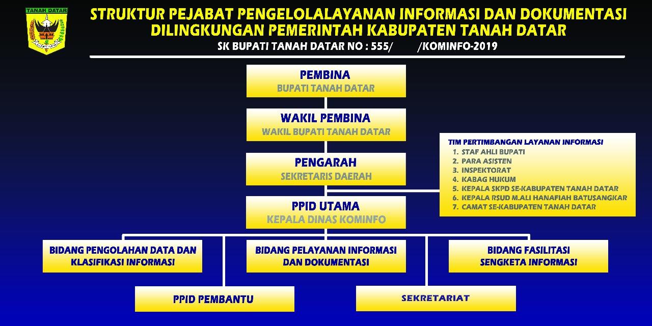Struktur-PPID